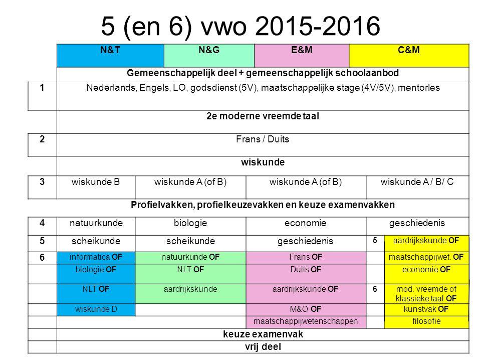 5 (en 6) vwo 2015-2016 N&TN&GE&MC&M Gemeenschappelijk deel + gemeenschappelijk schoolaanbod 1Nederlands, Engels, LO, godsdienst (5V), maatschappelijke stage (4V/5V), mentorles 2e moderne vreemde taal 2Frans / Duits wiskunde 3wiskunde Bwiskunde A (of B) wiskunde A / B/ C Profielvakken, profielkeuzevakken en keuze examenvakken 4natuurkundebiologieeconomiegeschiedenis 5scheikunde geschiedenis 5aardrijkskunde OF 6 informatica OFnatuurkunde OFFrans OFmaatschappijwet.