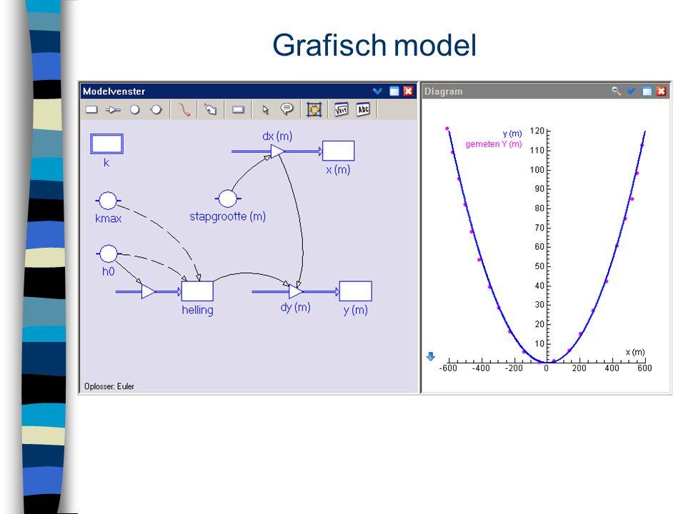 Grafisch model