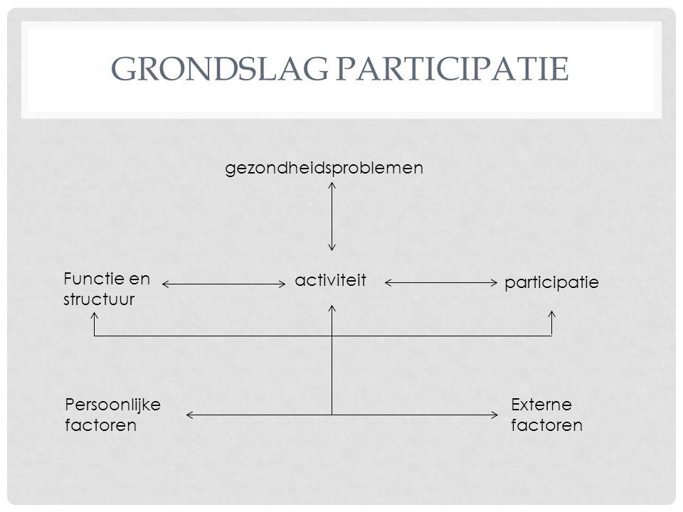 GRONDSLAG PARTICIPATIE gezondheidsproblemen activiteit Functie en structuur participatie Persoonlijke factoren Externe factoren