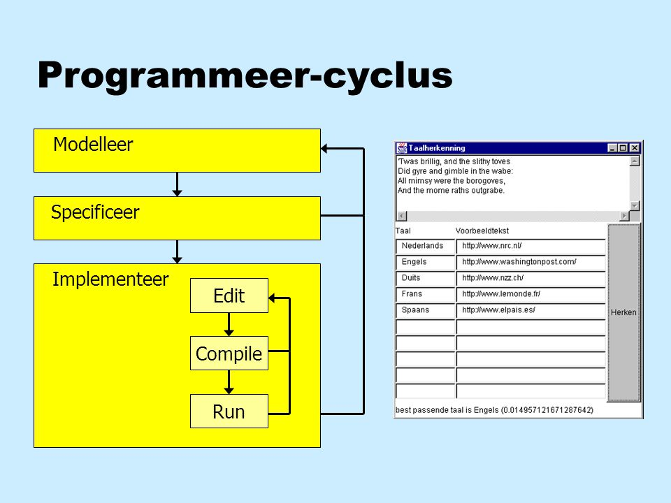Programmeer-cyclus Implementeer Edit Compile Run Specificeer Modelleer