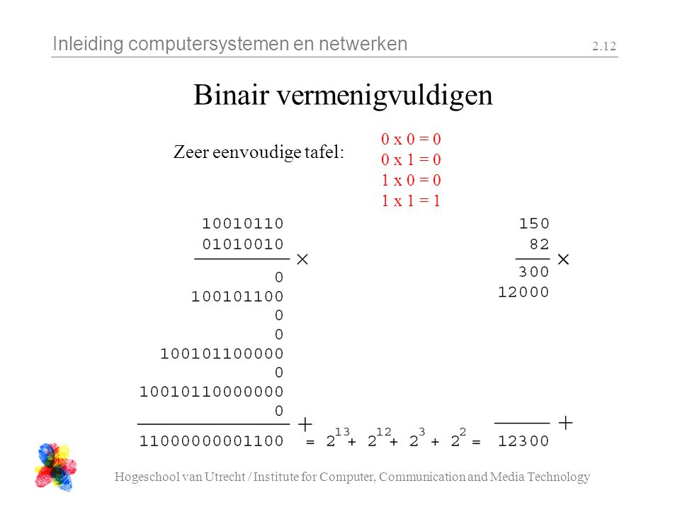 Inleiding computersystemen en netwerken Hogeschool van Utrecht / Institute for Computer, Communication and Media Technology 2.12 Binair vermenigvuldigen 0 x 0 = 0 0 x 1 = 0 1 x 0 = 0 1 x 1 = 1 Zeer eenvoudige tafel: