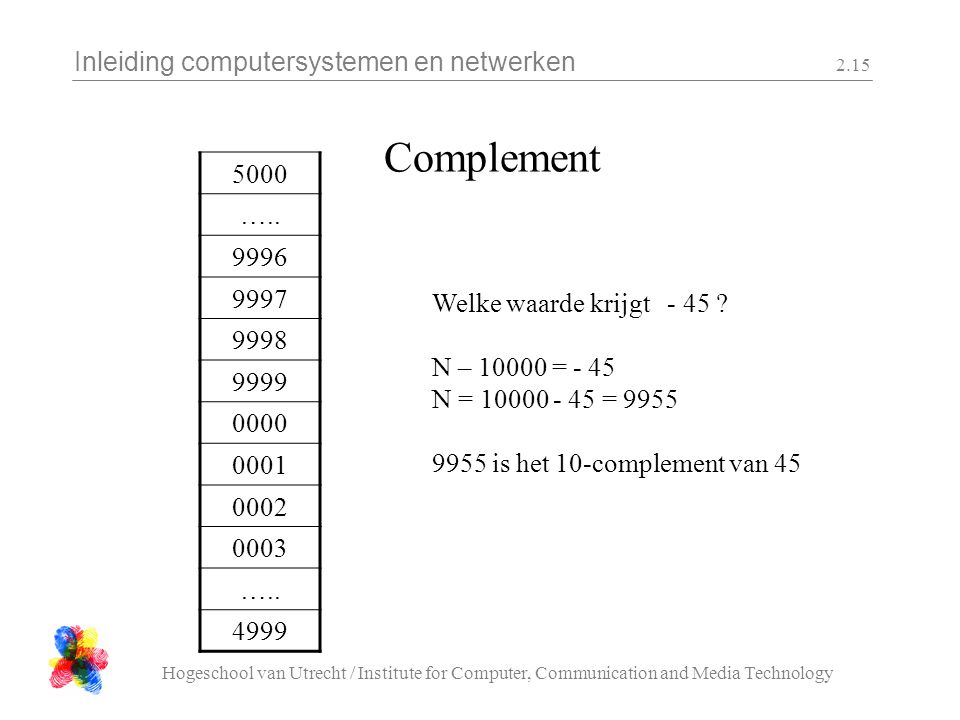Inleiding computersystemen en netwerken Hogeschool van Utrecht / Institute for Computer, Communication and Media Technology 2.15 Complement 5000 …..