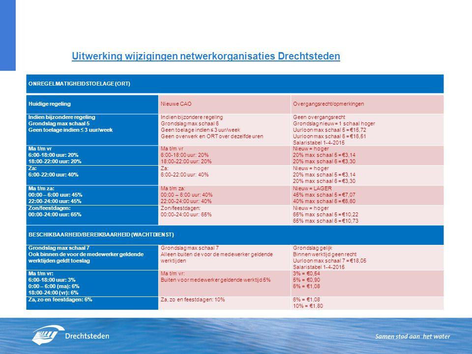 Uitwerking wijzigingen netwerkorganisaties Drechtsteden ONREGELMATIGHEIDSTOELAGE (ORT) Huidige regeling Nieuwe CAO Overgangsrecht/opmerkingen Indien b