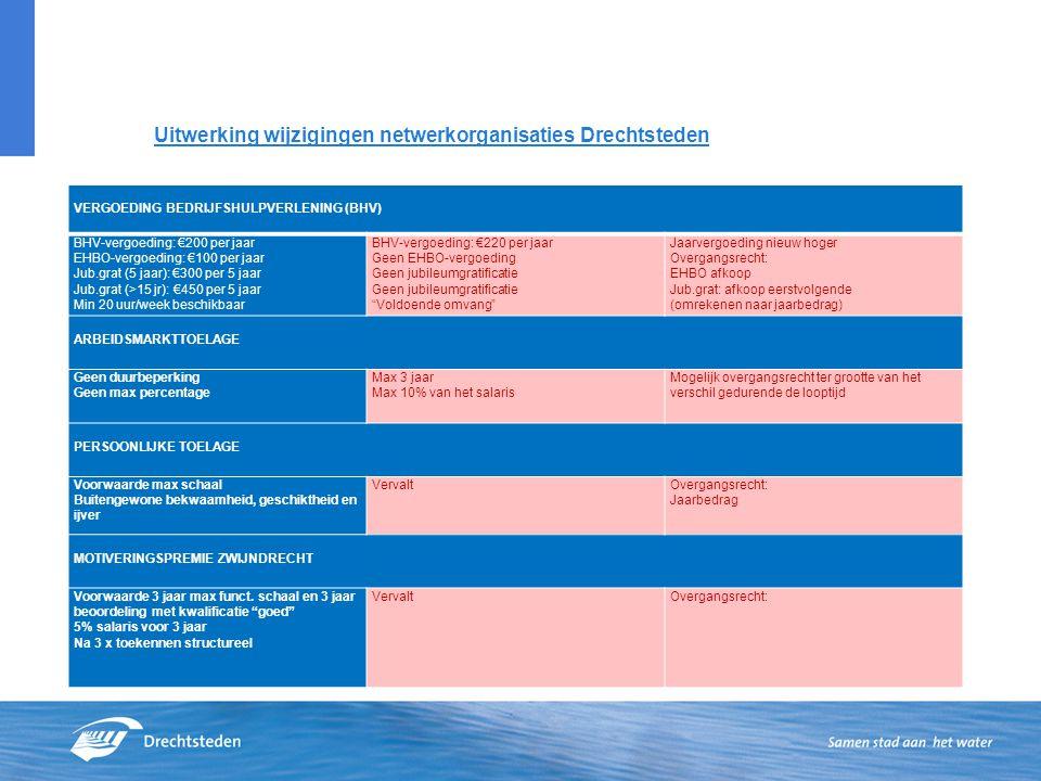 Uitwerking wijzigingen netwerkorganisaties Drechtsteden VERGOEDING BEDRIJFSHULPVERLENING (BHV) BHV-vergoeding: €200 per jaar EHBO-vergoeding: €100 per