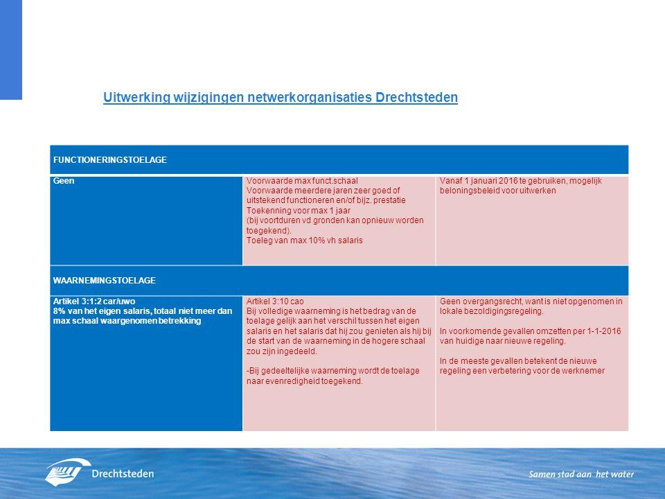 Uitwerking wijzigingen netwerkorganisaties Drechtsteden FUNCTIONERINGSTOELAGE GeenVoorwaarde max funct.schaal Voorwaarde meerdere jaren zeer goed of u