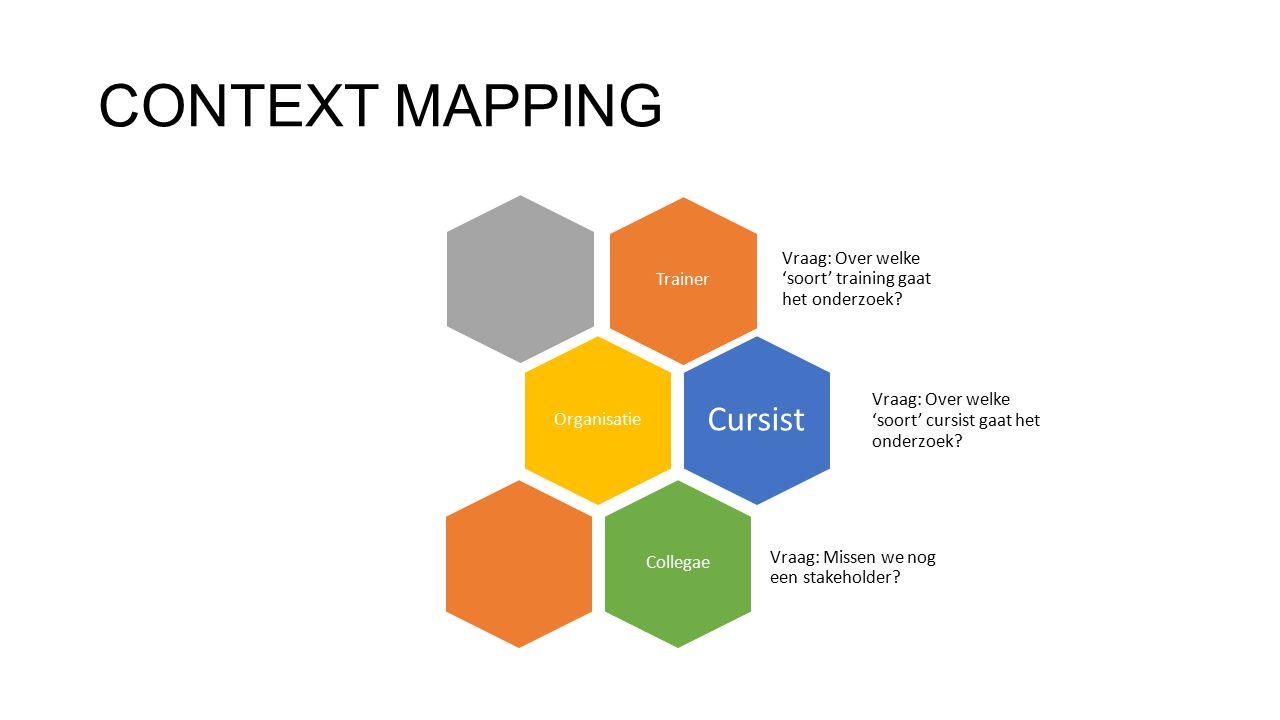 CONTEXT MAPPING TrainerOrganisatie Cursist Collegae Vraag: Over welke 'soort' cursist gaat het onderzoek? Vraag: Over welke 'soort' training gaat het