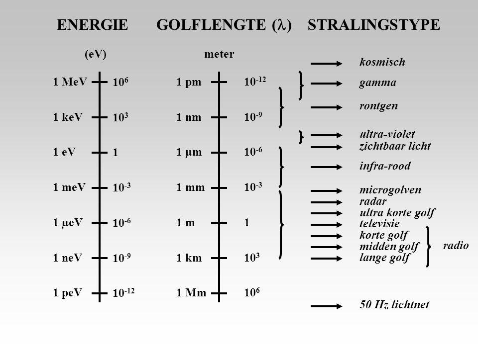 10 6 10 3 1 10 -3 10 -6 10 -9 10 -12 1 pm 1 nm 1 µm 1 mm 1 m 1 km 1 Mm 1 MeV 1 keV 1 eV 1 meV 1 µeV 1 neV 1 peV 10 -12 10 -9 10 -6 10 -3 1 10 3 10 6 (