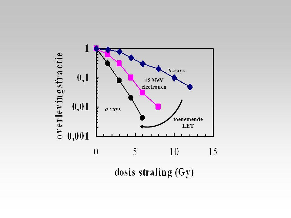 X-rays 15 MeV electronen α-rays toenemende LET