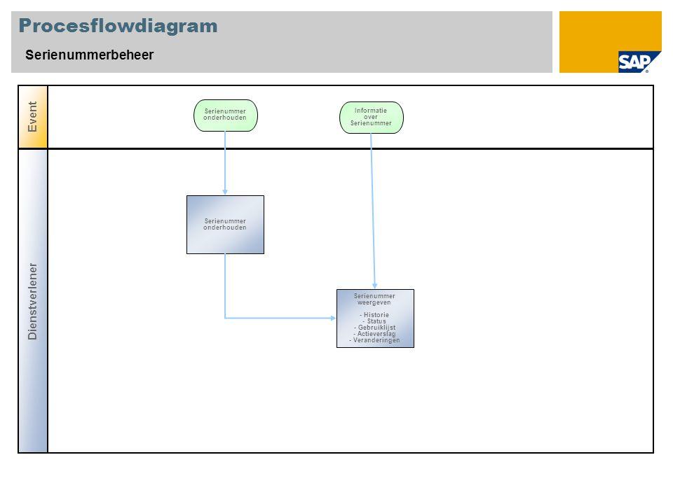 Procesflowdiagram Serienummerbeheer Event Serienummer onderhouden Dienstverlener Informatie over Serienummer Serienummer weergeven - Historie - Status