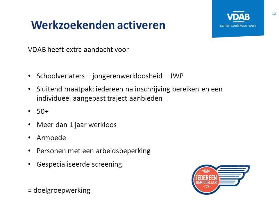Werkzoekenden activeren VDAB heeft extra aandacht voor Schoolverlaters – jongerenwerkloosheid – JWP Sluitend maatpak: iedereen na inschrijving bereike