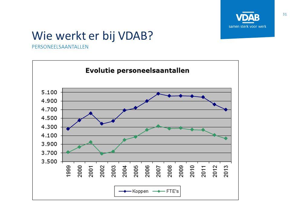 Wie werkt er bij VDAB? PERSONEELSAANTALLEN 31