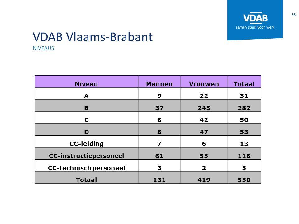 VDAB Vlaams-Brabant NIVEAUS 35 NiveauMannenVrouwenTotaal A92231 B37245282 C84250 D64753 CC-leiding7613 CC-instructiepersoneel6155116 CC-technisch pers