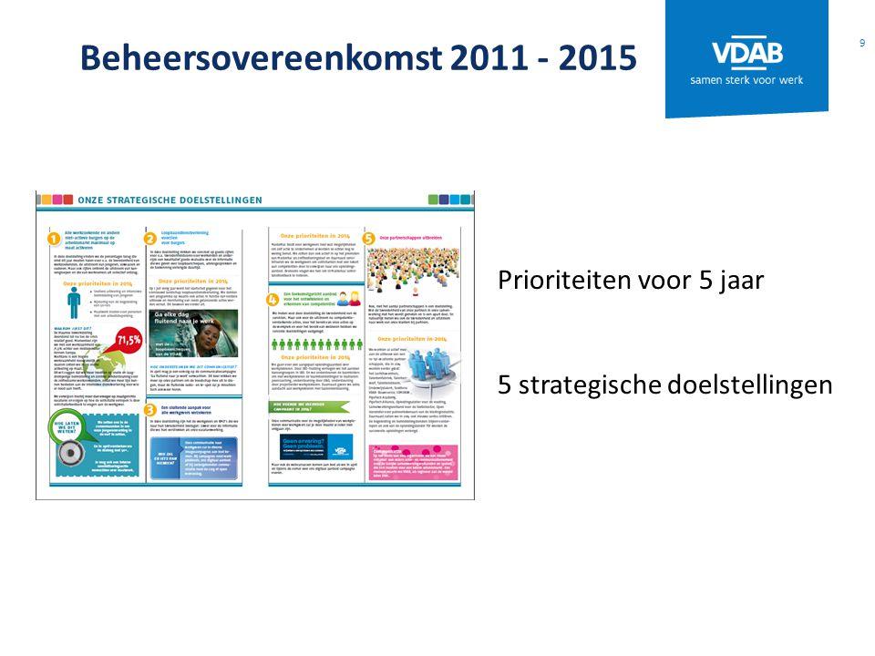 Beheersovereenkomst 2011 - 2015 9 Prioriteiten voor 5 jaar 5 strategische doelstellingen