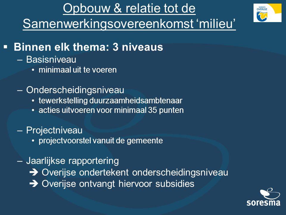Opbouw & relatie tot de Samenwerkingsovereenkomst 'milieu'  Binnen elk thema: 3 niveaus –Basisniveau minimaal uit te voeren –Onderscheidingsniveau te