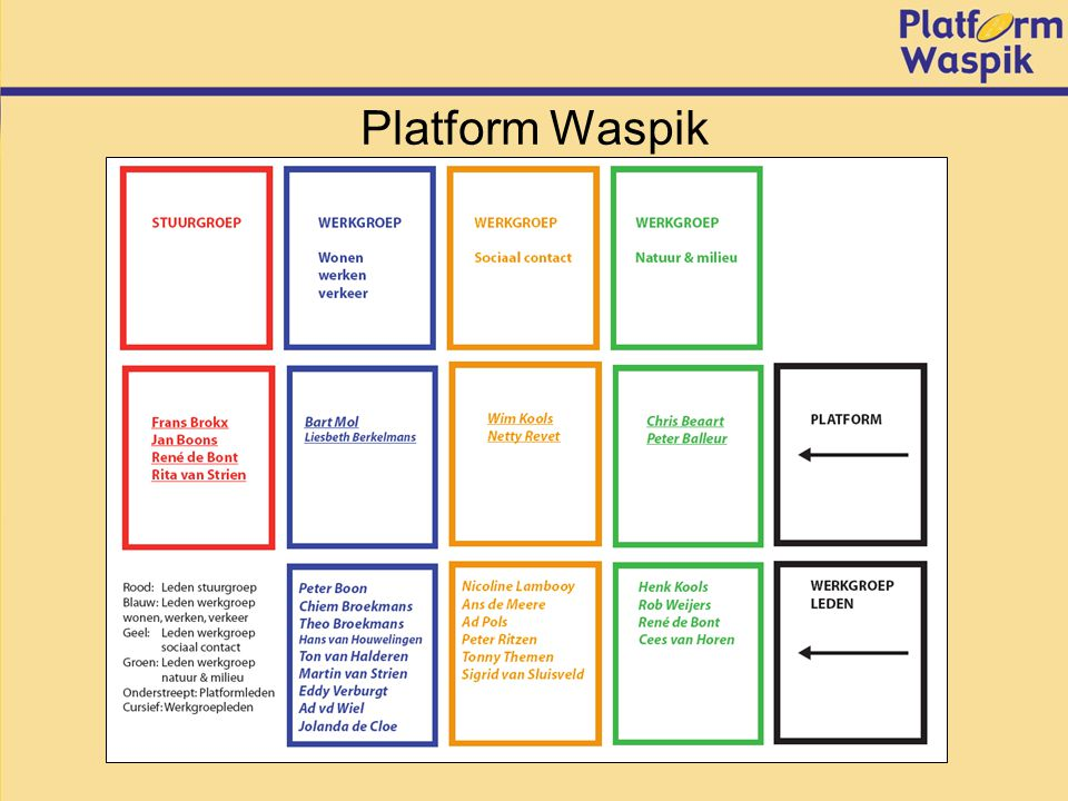 Platform Waspik