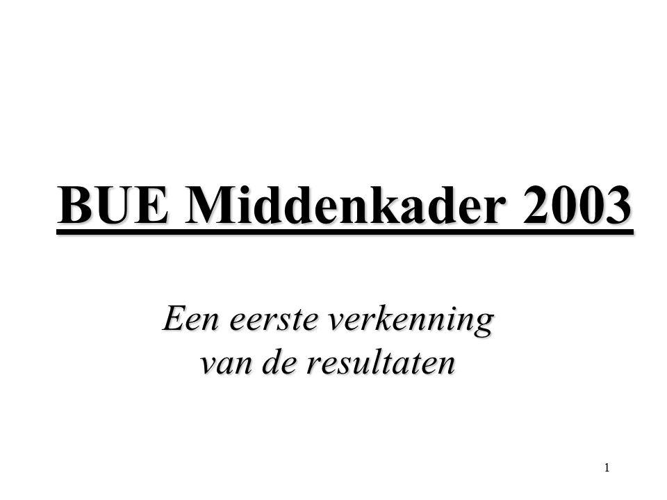 1 BUE Middenkader 2003 Een eerste verkenning van de resultaten