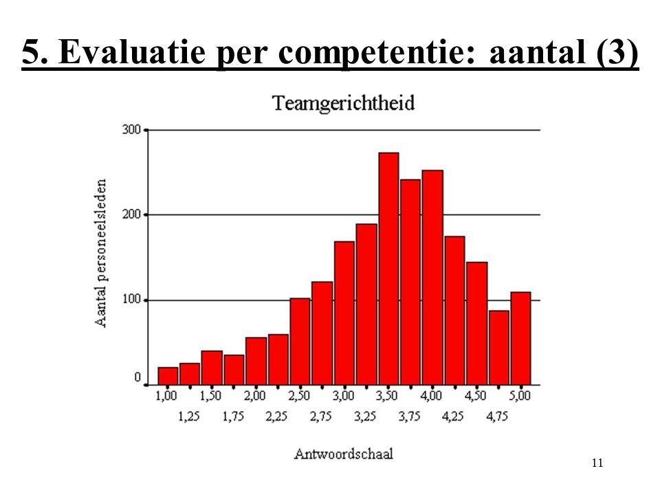11 5. Evaluatie per competentie: aantal (3)