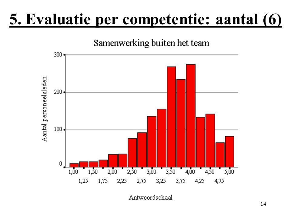 14 5. Evaluatie per competentie: aantal (6)