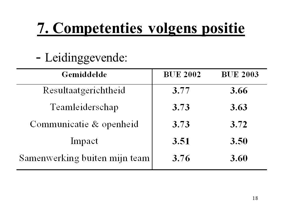 18 7. Competenties volgens positie - Leidinggevende: