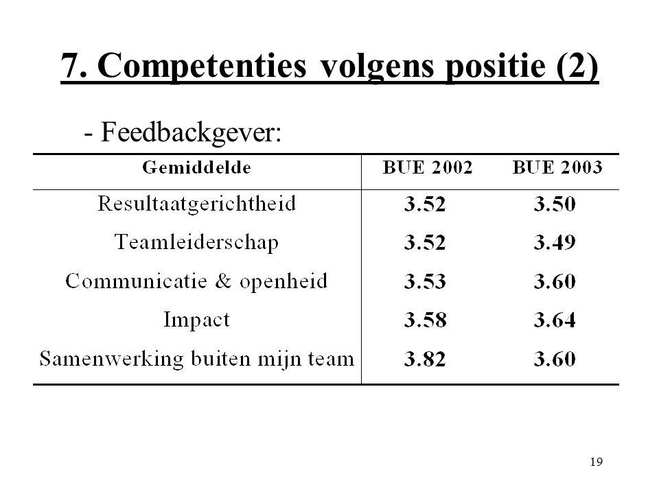 19 7. Competenties volgens positie (2) - Feedbackgever: