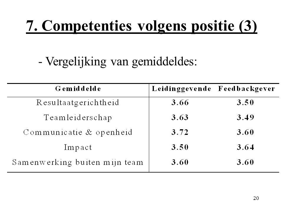 20 7. Competenties volgens positie (3) - Vergelijking van gemiddeldes: