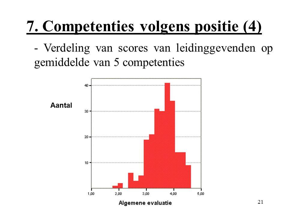 21 7. Competenties volgens positie (4) - Verdeling van scores van leidinggevenden op gemiddelde van 5 competenties Aantal