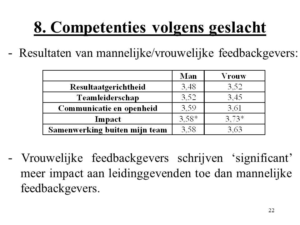 22 8. Competenties volgens geslacht - Resultaten van mannelijke/vrouwelijke feedbackgevers: - Vrouwelijke feedbackgevers schrijven 'significant' meer