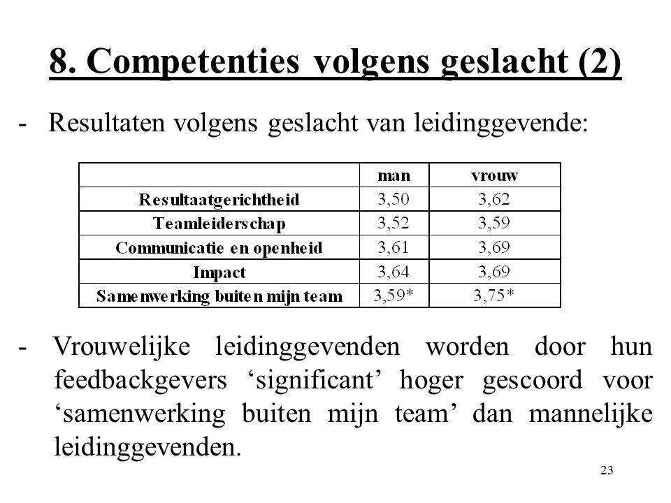 23 8. Competenties volgens geslacht (2) - Resultaten volgens geslacht van leidinggevende: - Vrouwelijke leidinggevenden worden door hun feedbackgevers