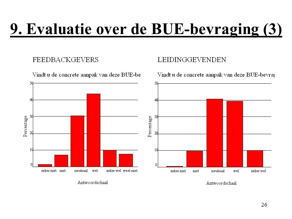 26 9. Evaluatie over de BUE-bevraging (3)