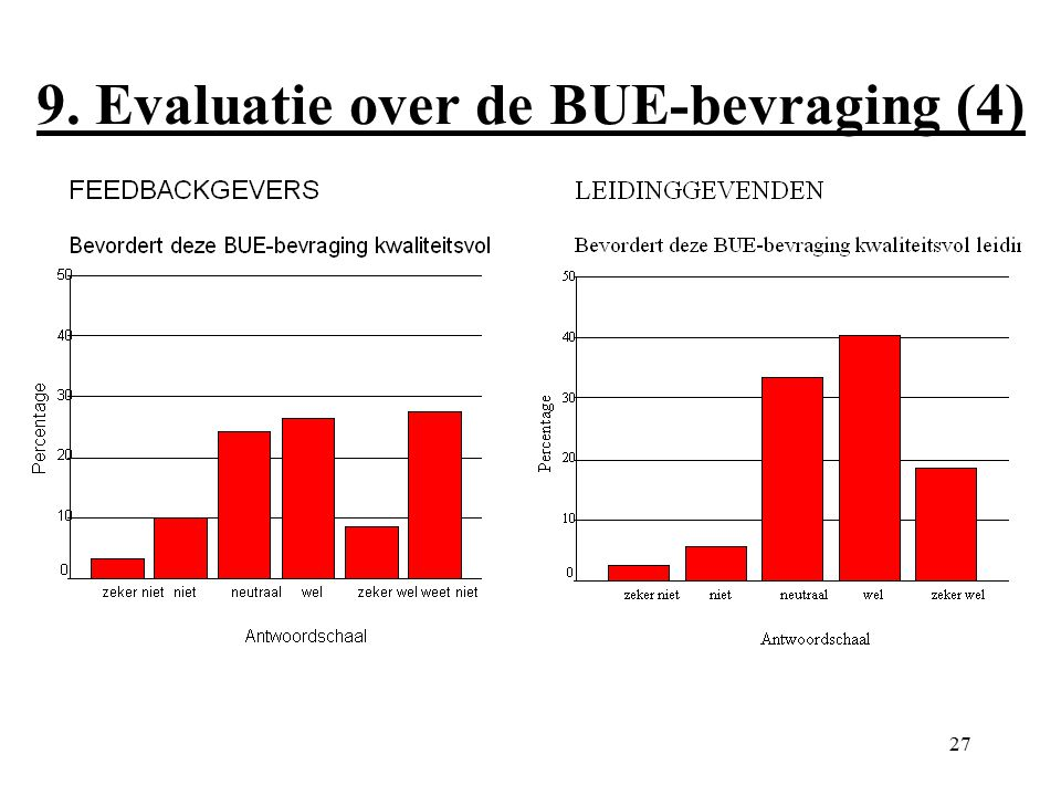 27 9. Evaluatie over de BUE-bevraging (4)