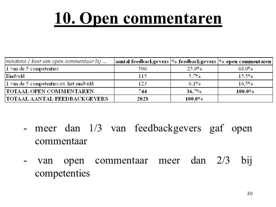 30 10. Open commentaren - meer dan 1/3 van feedbackgevers gaf open commentaar - van open commentaar meer dan 2/3 bij competenties