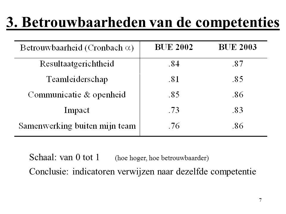 7 3. Betrouwbaarheden van de competenties Schaal: van 0 tot 1 (hoe hoger, hoe betrouwbaarder) Conclusie: indicatoren verwijzen naar dezelfde competent