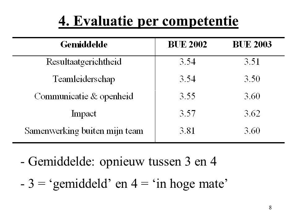 8 4. Evaluatie per competentie - Gemiddelde: opnieuw tussen 3 en 4 - 3 = 'gemiddeld' en 4 = 'in hoge mate'