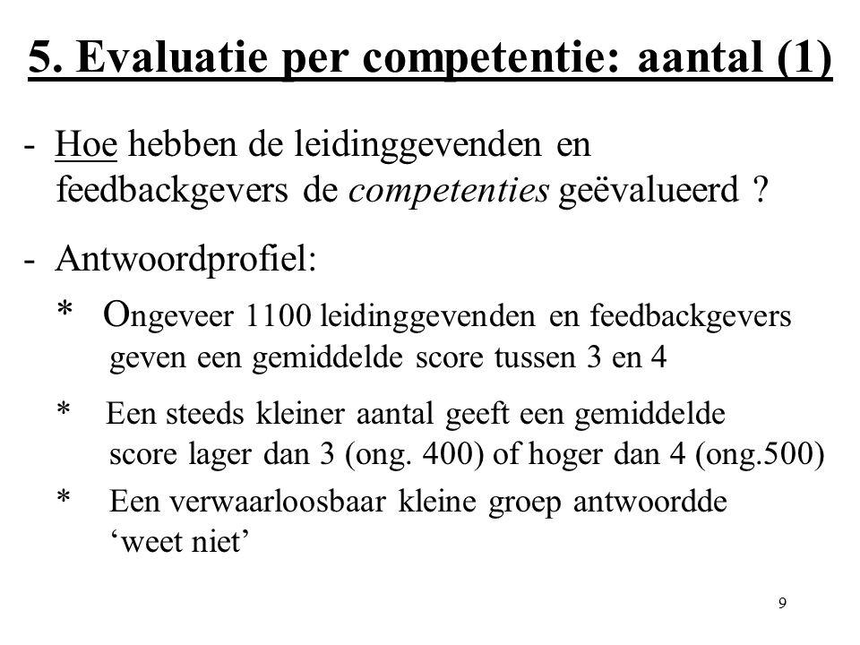 9 5. Evaluatie per competentie: aantal (1) - Hoe hebben de leidinggevenden en feedbackgevers de competenties geëvalueerd ? - Antwoordprofiel: * O ngev