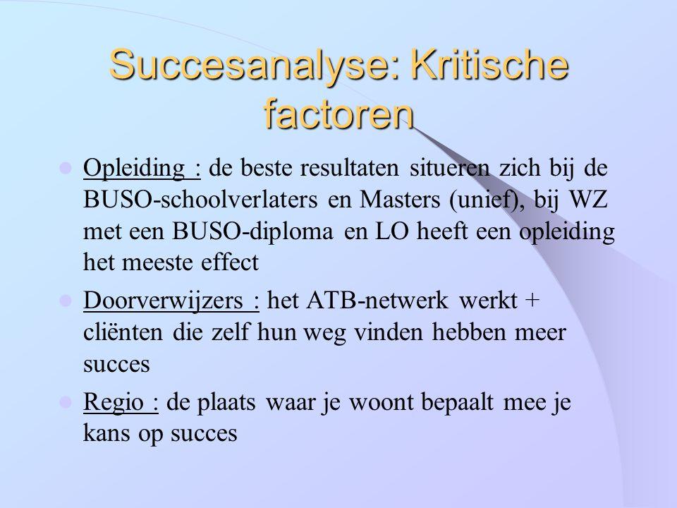 Succesanalyse: Kritische factoren Opleiding : de beste resultaten situeren zich bij de BUSO-schoolverlaters en Masters (unief), bij WZ met een BUSO-di