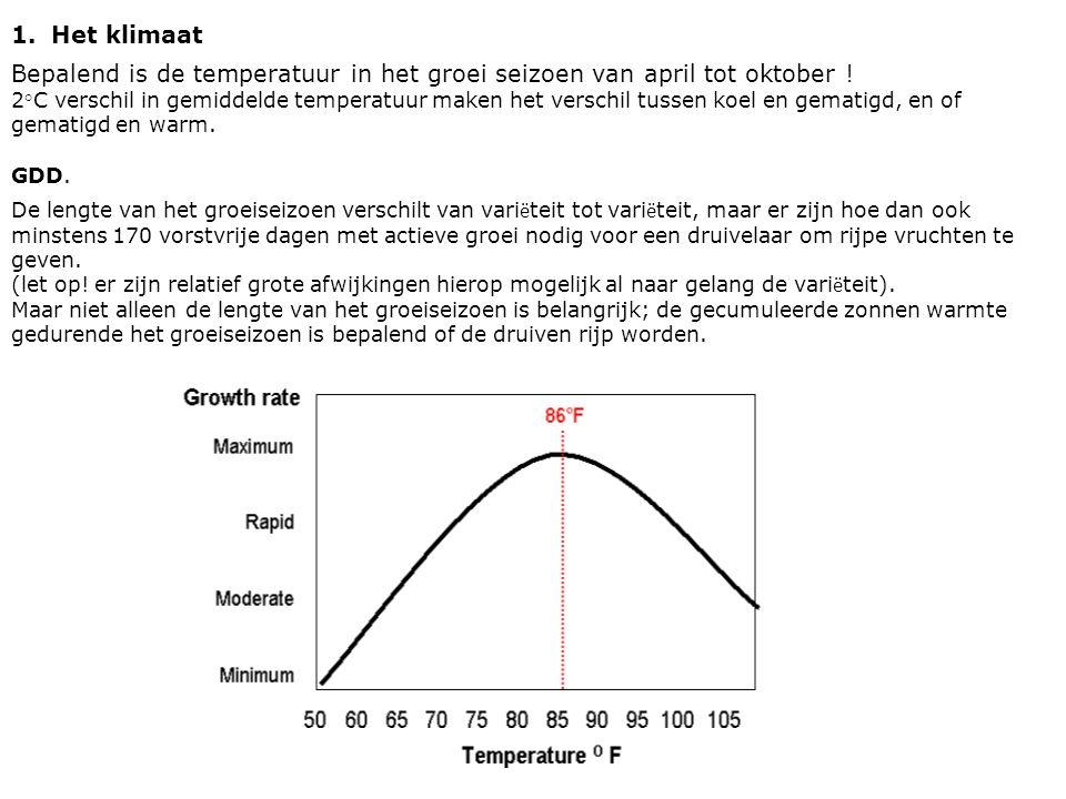 1.Het klimaat Bepalend is de temperatuur in het groei seizoen van april tot oktober .