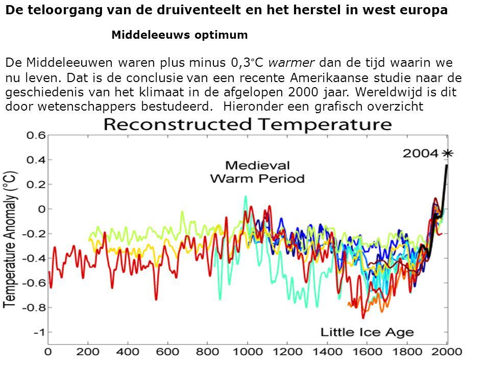 De teloorgang van de druiventeelt en het herstel in west europa Middeleeuws optimum De Middeleeuwen waren plus minus 0,3°C warmer dan de tijd waarin we nu leven.