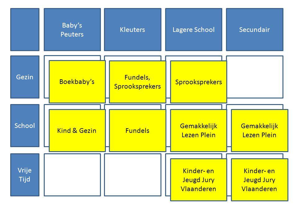 Gezin School Vrije Tijd Baby's Peuters KleutersLagere SchoolSecundair Boekbaby's Kind & Gezin Fundels, Sprooksprekers Fundels Kinder- en Jeugd Jury Vl