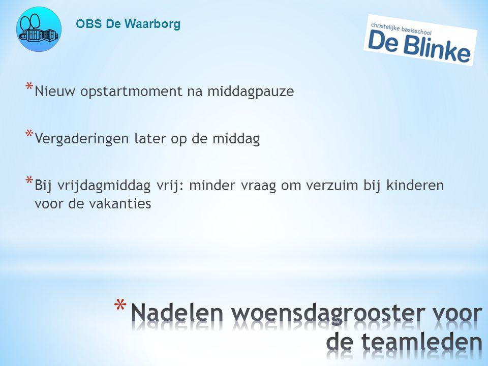 OBS De Waarborg * Nieuw opstartmoment na middagpauze * Vergaderingen later op de middag * Bij vrijdagmiddag vrij: minder vraag om verzuim bij kinderen