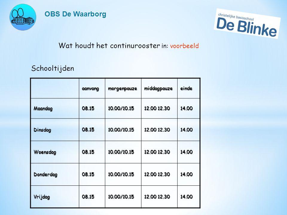 OBS De Waarborg Wat houdt het continurooster in: voorbeeld SchooltijdenaanvangmorgenpauzemiddagpauzeeindeMaandag08.1510.00/10.15 12.00 12.30 14.00 Din