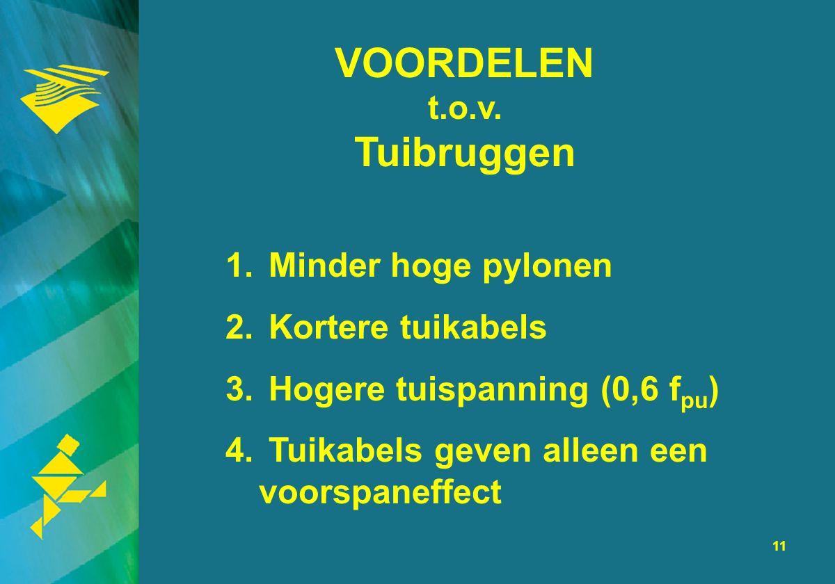 11 VOORDELEN t.o.v. Tuibruggen 1. Minder hoge pylonen 2. Kortere tuikabels 3. Hogere tuispanning (0,6 f pu ) 4. Tuikabels geven alleen een voorspaneff