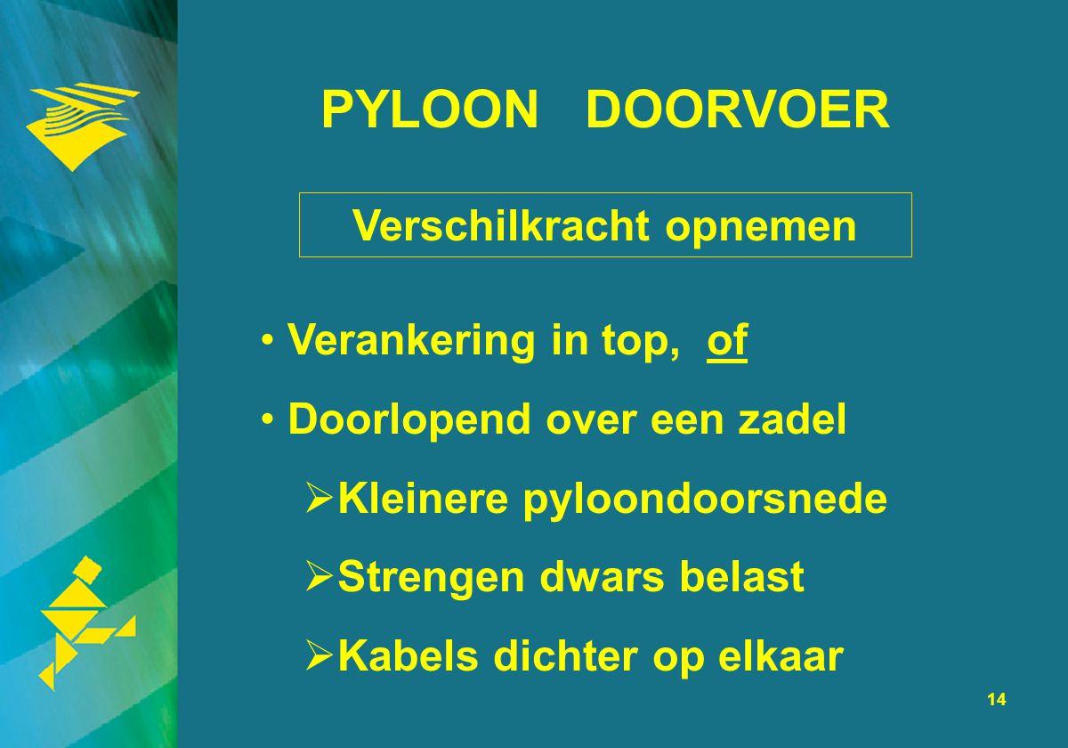 14 PYLOON DOORVOER Verankering in top, of Doorlopend over een zadel  Kleinere pyloondoorsnede  Strengen dwars belast  Kabels dichter op elkaar Vers