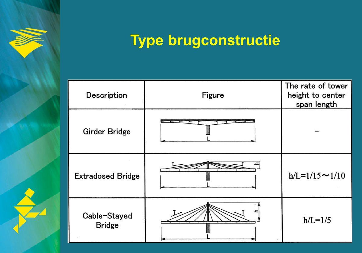 8 Toepassing L overspanning L : h ligger steunpuntmidden Liggerbrug 80 ~ 250 m20 ~ 2350 ~ 60 Extradosed100 ~ 200 m30 ~ 3555 ~ 65 Tuibrug120 ~ 1000 mh niet afhankelijk van L