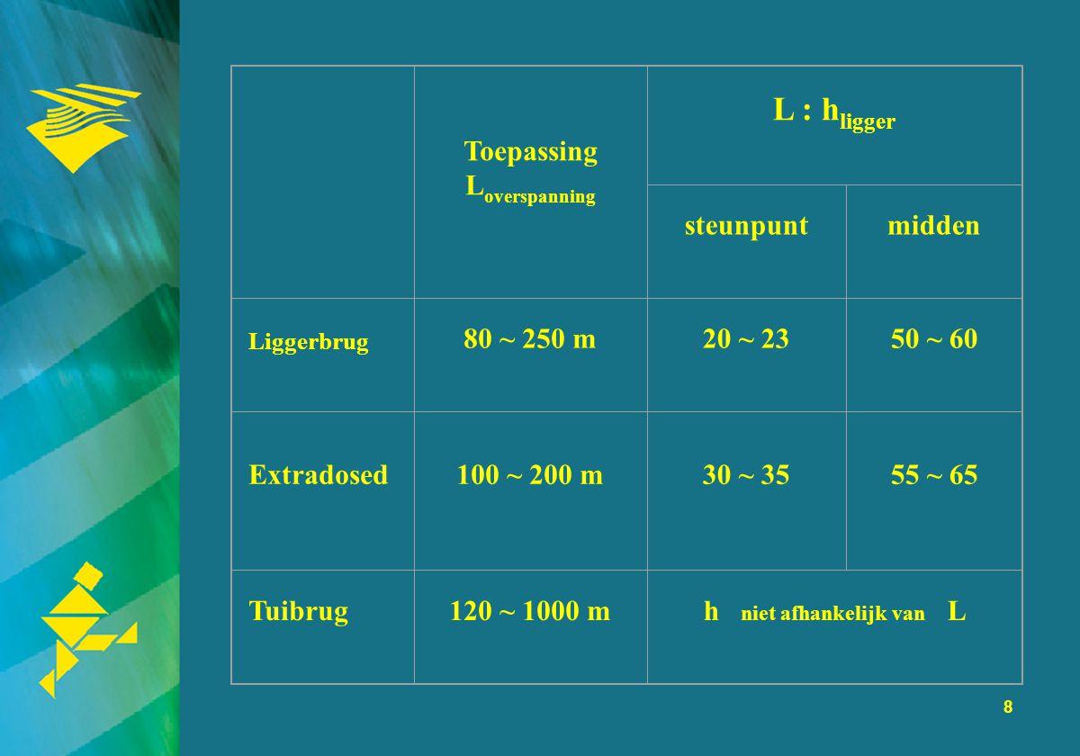 8 Toepassing L overspanning L : h ligger steunpuntmidden Liggerbrug 80 ~ 250 m20 ~ 2350 ~ 60 Extradosed100 ~ 200 m30 ~ 3555 ~ 65 Tuibrug120 ~ 1000 mh