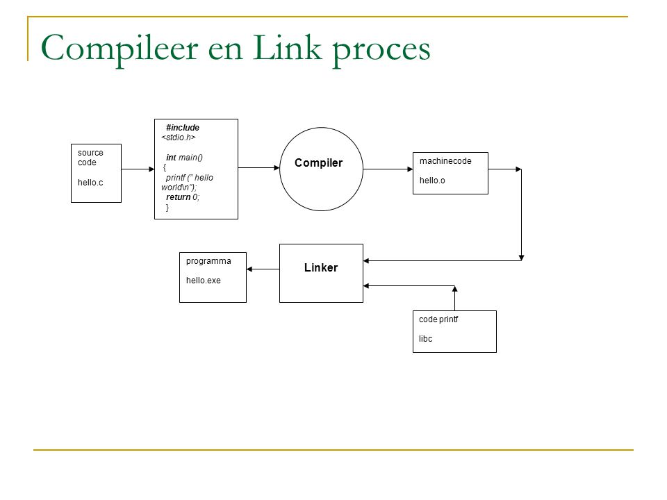 "Compileer en Link proces #include int main() { printf ("" hello world\n""); return 0; } Compiler machinecode hello.o source code hello.c Linker code pri"