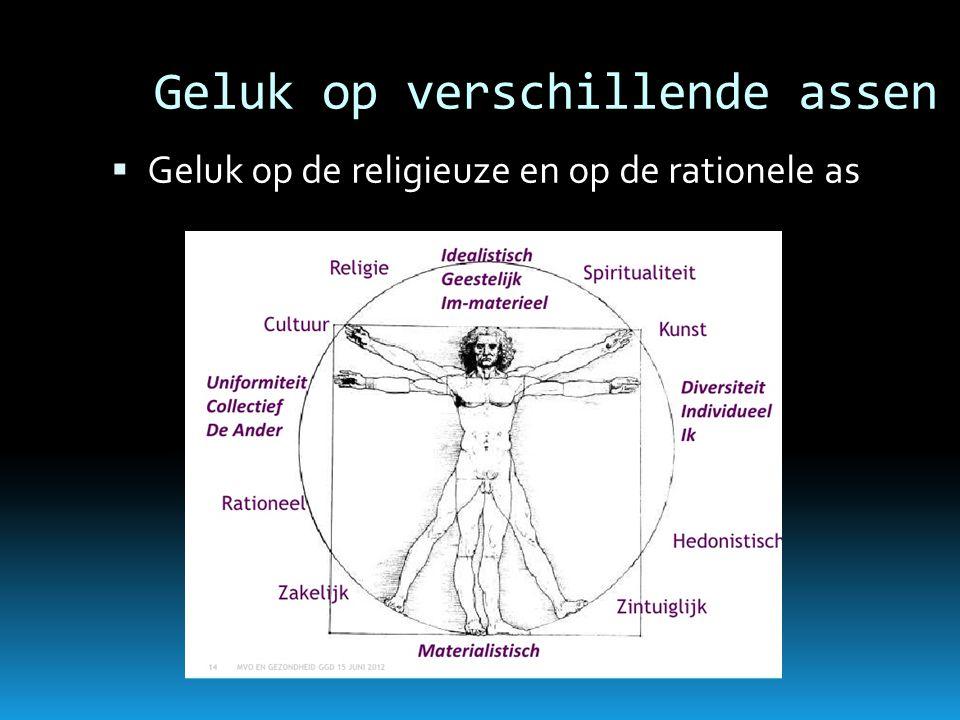 Geluk op verschillende assen  Geluk op de religieuze en op de rationele as