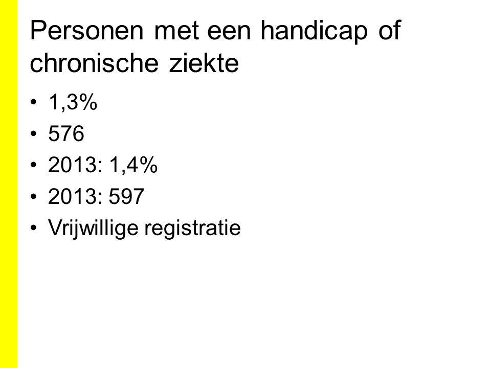 Personen met een handicap of chronische ziekte 1,3% 576 2013: 1,4% 2013: 597 Vrijwillige registratie