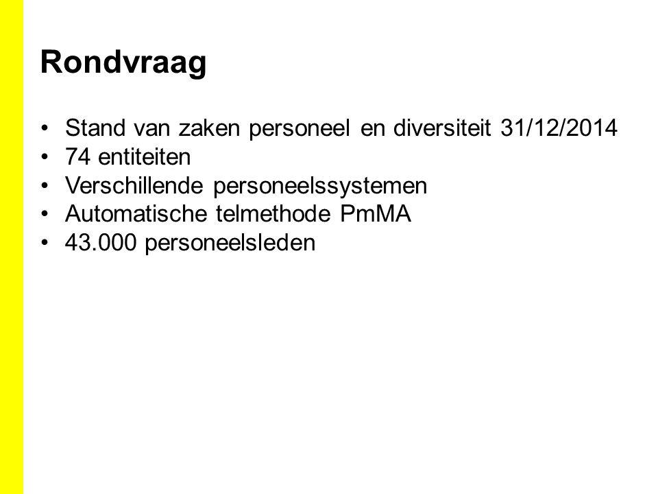Rondvraag Stand van zaken personeel en diversiteit 31/12/2014 74 entiteiten Verschillende personeelssystemen Automatische telmethode PmMA 43.000 personeelsleden