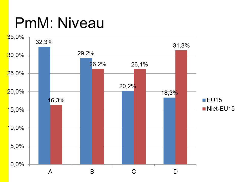 PmM: Niveau
