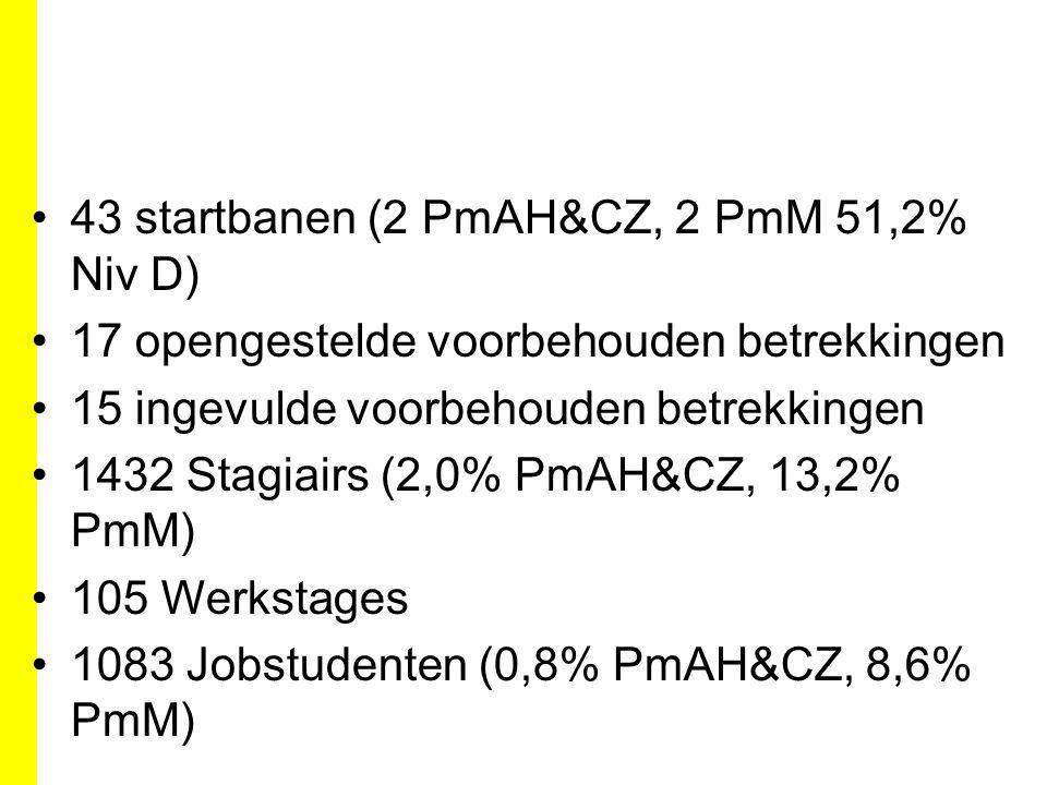 43 startbanen (2 PmAH&CZ, 2 PmM 51,2% Niv D) 17 opengestelde voorbehouden betrekkingen 15 ingevulde voorbehouden betrekkingen 1432 Stagiairs (2,0% PmAH&CZ, 13,2% PmM) 105 Werkstages 1083 Jobstudenten (0,8% PmAH&CZ, 8,6% PmM)